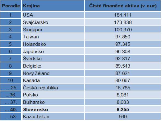 Slováci sa naďalej zadlžujú.